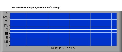 Wind Direction in Sevastopol, Crimea - Last 5 Minutes