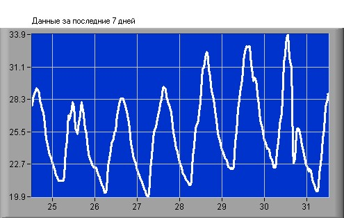 Temperature in Sevastopol, Crimea - Last 7 Days