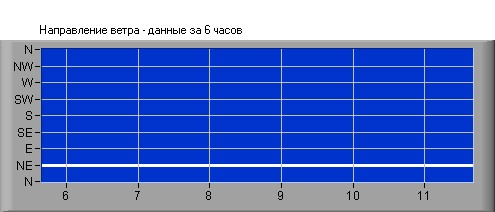 Wind Direction in Sevastopol, Crimea - Last 6 Hours