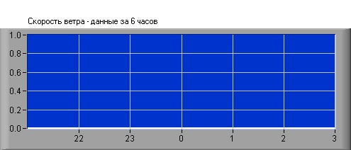 Wind Speed in Sevastopol, Crimea - Last 6 Hours